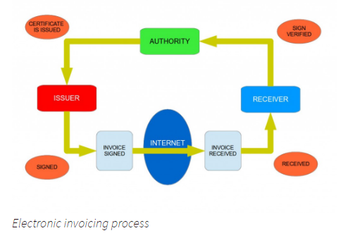 Electronic invoicing process